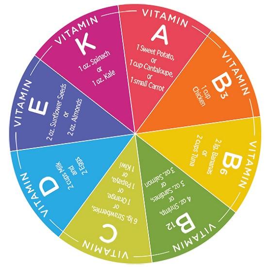 Vitamin Nedir: Çeşitleri ?