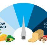 Gerçekten Az Yağ ve Biraz Düşük Karbonhidrat ile Test?