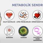 Metabolik Sendromu İyileştirmek İçin Egzersiz Yapmak Yeterli Midir?