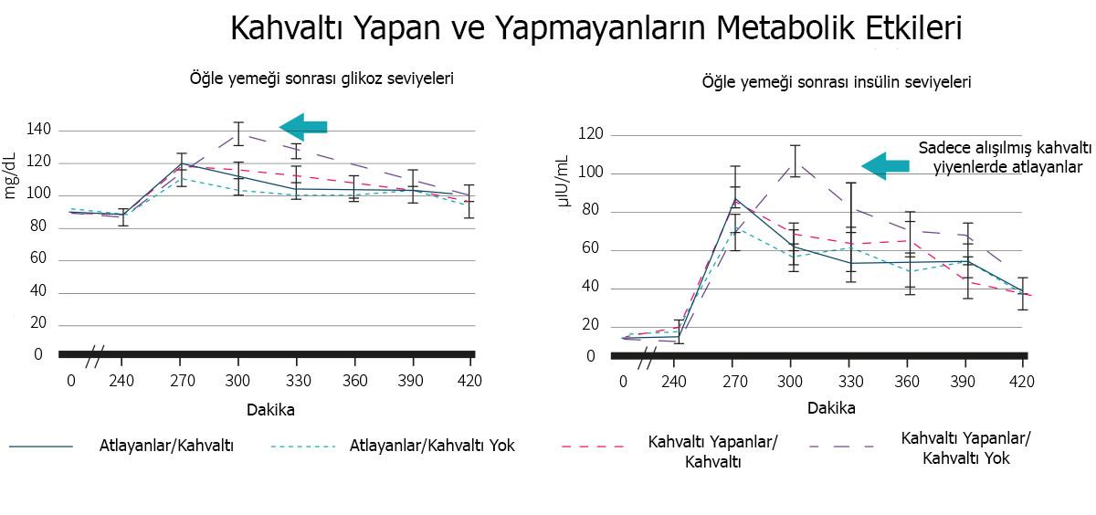 kahvaltı yapan ve yapmayanların metabolik etkileri