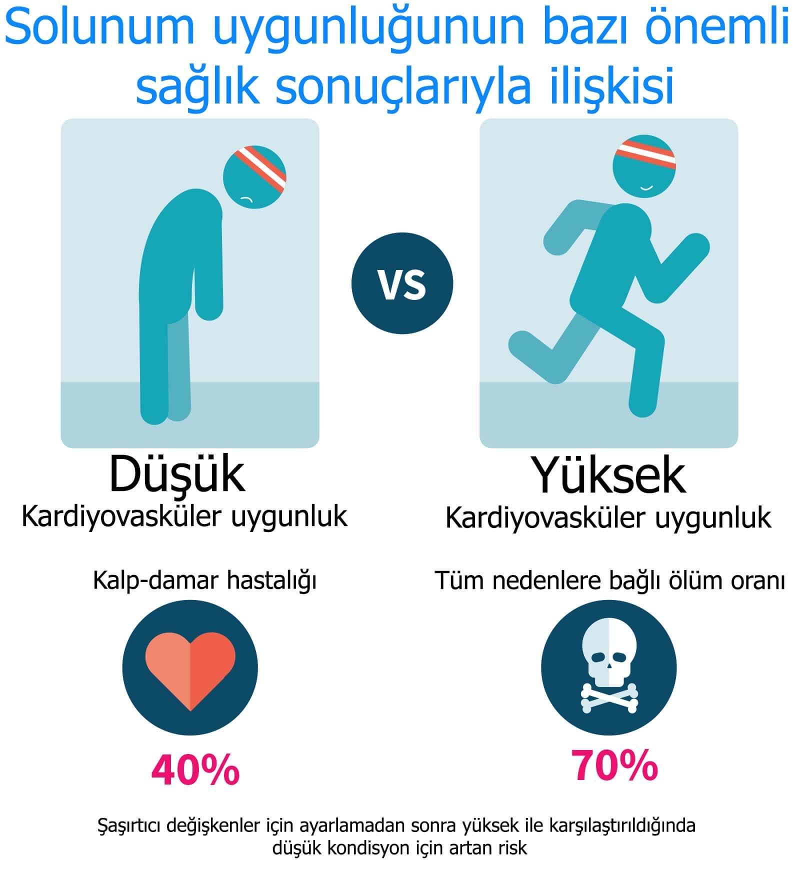 Solunum uygunluğunun bazı önemli sağlık sonuçlarıyla ilişkisi